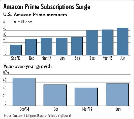 CIRP Estimates of US Amazon Prime Members through June 2015