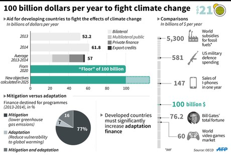 Financial Investments required to meet climate justice targets