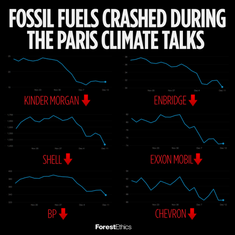 Fuel Stocks During COP-21
