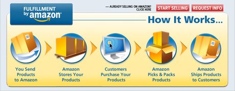 Fulfillment by Amazon Services
