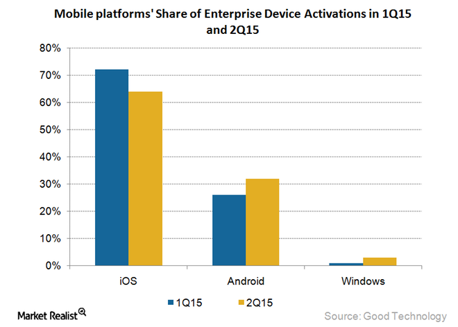 enterprise mobile activations 2015