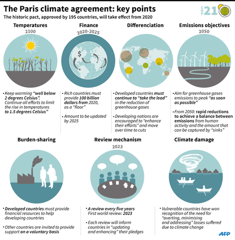 Summary of COP 21 Accord Key Points