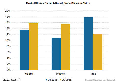 Top Three Smart Phones in China in 2015