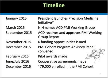 PMI Cohort Timeline