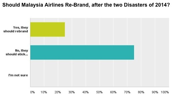 Should Malaysia Airlines rebrand?